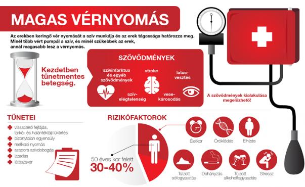 vérnyomás2